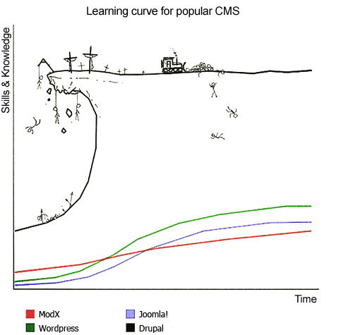 CMS Learning Curve