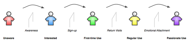 Framework of Users